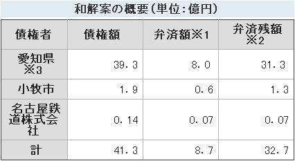桃花台新交通の債権総額