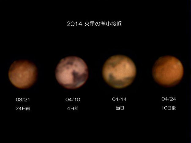 接近前後の火星の大きさ
